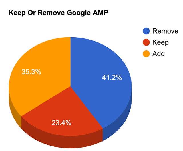 amp-removal-poll